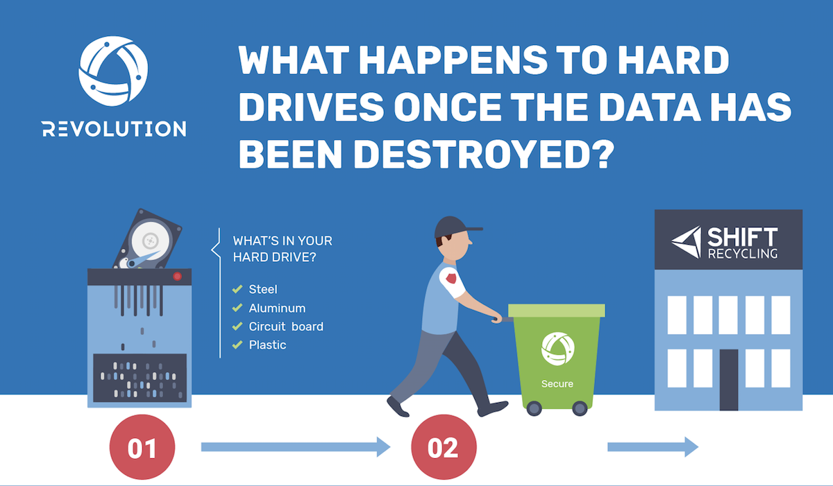 Revolution Recycling data destruction
