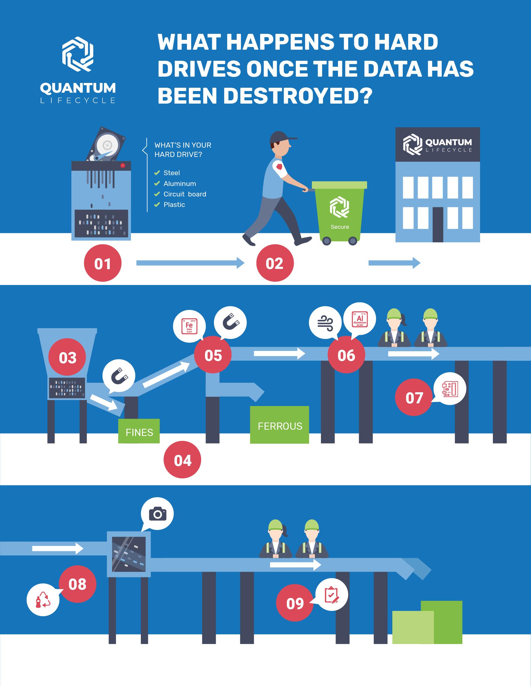 Hard Drive Destruction Infographic