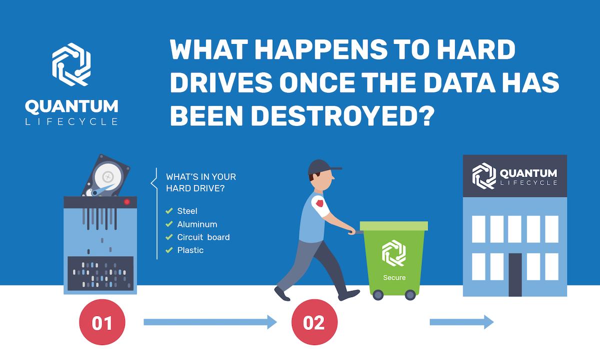 Hard Drive Destruction Infographic Preview